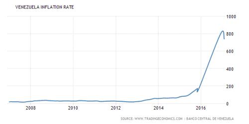 Inflatie Venezuela